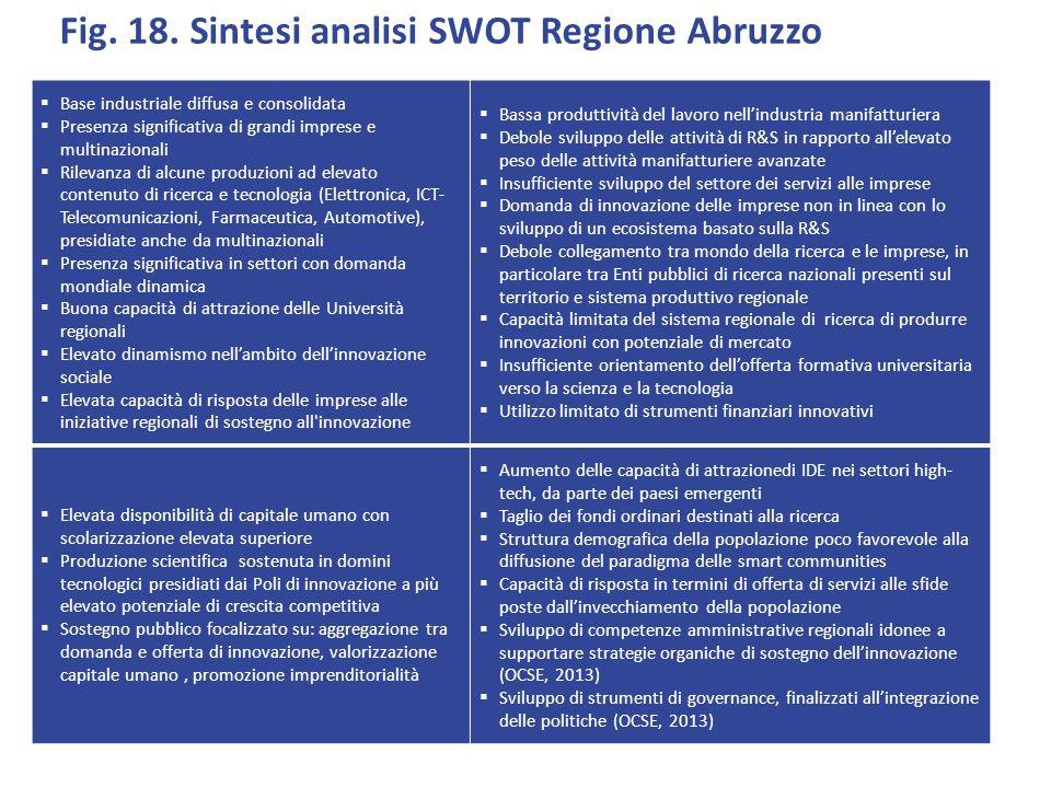 Fig. 18. Sintesi analisi SWOT Regione Abruzzo  Base industriale diffusa e consolidata  Presenza significativa di grandi imprese e multinazionali  R