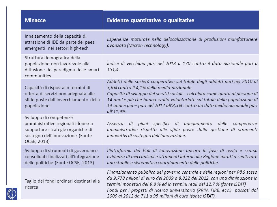 MinacceEvidenze quantitative o qualitative Innalzamento della capacità di attrazione di IDE da parte dei paesi emergenti nei settori high-tech Esperie