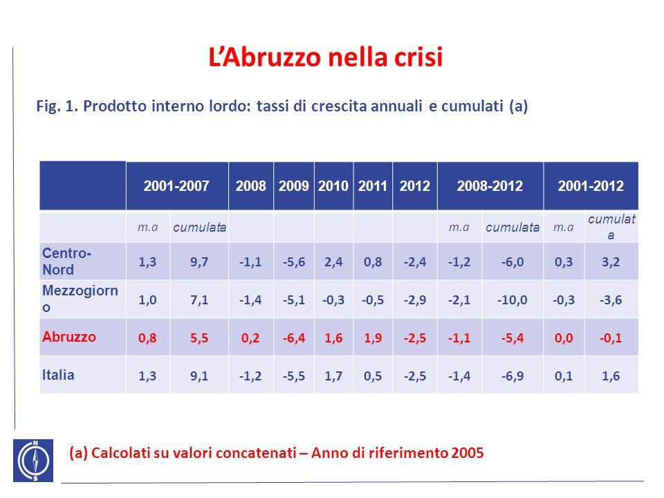 L'importanza dell'industria manifatturiera 2001200720112012 Mezzogiorno 11,111,29,59,2 Centro-Nord 20,920,619,118,7 - Nord-Ovest 23,523,321,220,8 - Nord-Est 23,423,823,022,6 - Centro 14,413,411,811,4 Italia 18,518,416,916,5 Abruzzo 22,223,121,320,7 Fig.