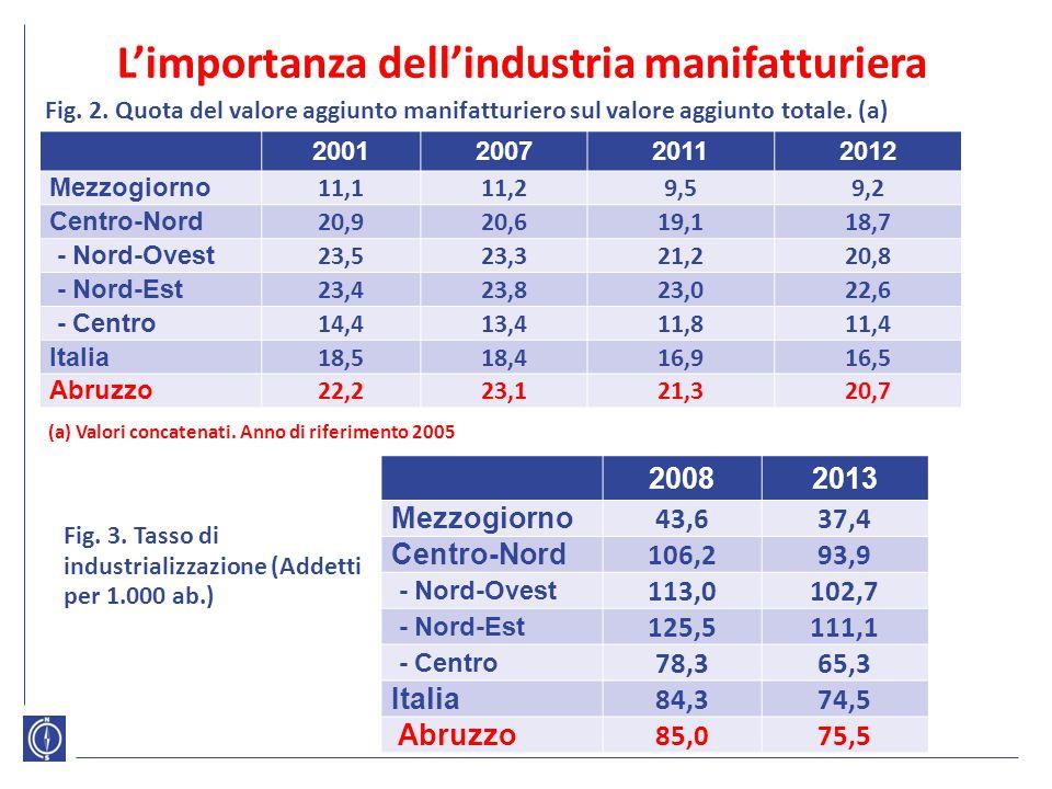 L'importanza dell'industria manifatturiera 2001200720112012 Mezzogiorno 11,111,29,59,2 Centro-Nord 20,920,619,118,7 - Nord-Ovest 23,523,321,220,8 - No