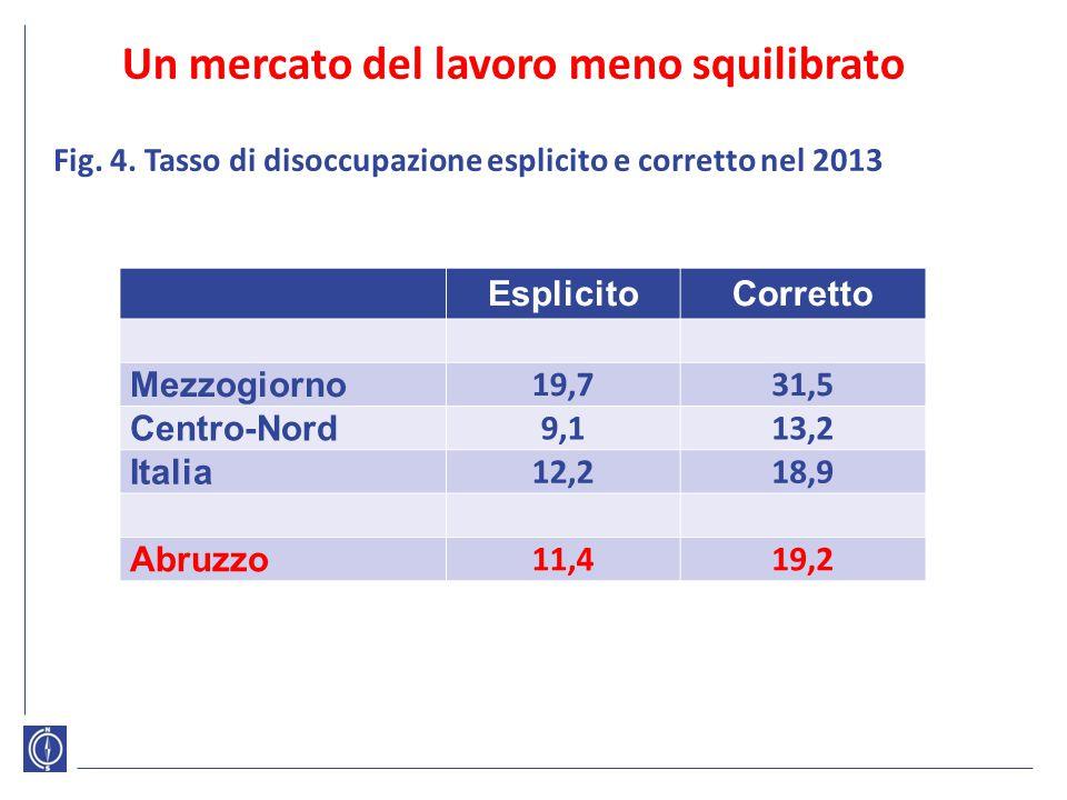 Un mercato del lavoro meno squilibrato EsplicitoCorretto Mezzogiorno 19,731,5 Centro-Nord 9,113,2 Italia 12,218,9 Abruzzo 11,419,2 Fig. 4. Tasso di di