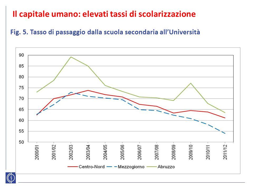 Il capitale umano: elevati tassi di scolarizzazione Fig. 5. Tasso di passaggio dalla scuola secondaria all'Università