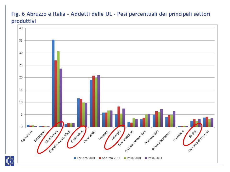 Fig. 6 Abruzzo e Italia - Addetti delle UL - Pesi percentuali dei principali settori produttivi