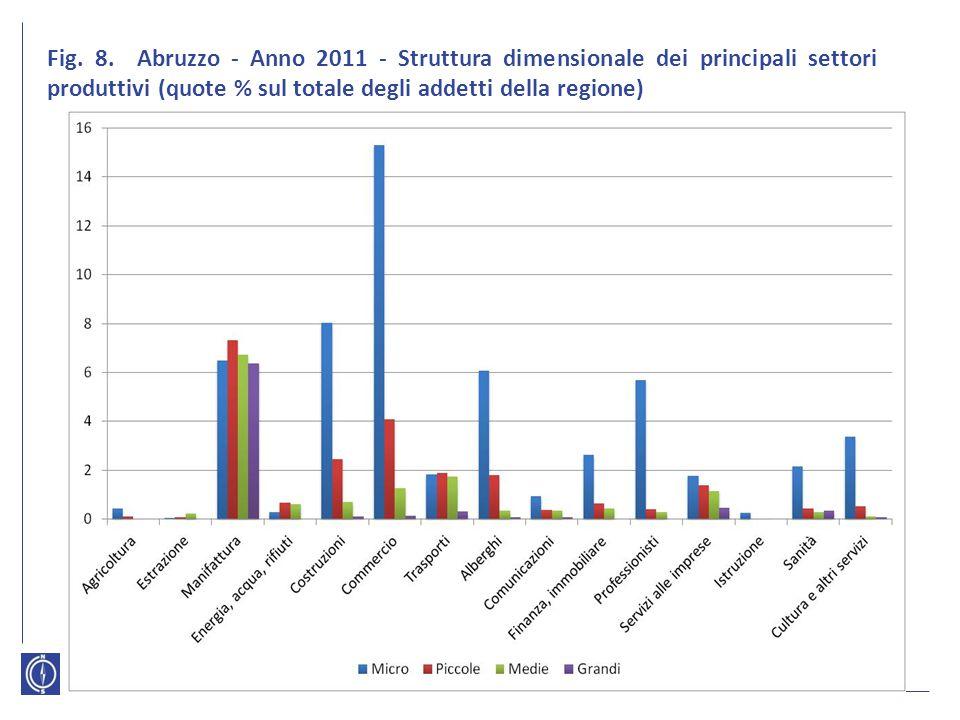 Fig. 8. Abruzzo - Anno 2011 - Struttura dimensionale dei principali settori produttivi (quote % sul totale degli addetti della regione)