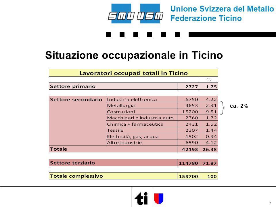 Aziende di metalcostruzioni in Ticino  circa 200 ditte attive (da 1 a 150 dipendenti)  80% piccole/medie imprese (da 1 a 30 dipendenti)  Totale manodopera occupata: circa 1'200 collaboratori di cui: - 25 % qualificato - 35 % semi qualificato - 40 % non qualificato di cui: - 40 % circa frontalieri  circa 180 milioni di franchi di cifra d'affari  circa 50 milioni di franchi di salari versati 8
