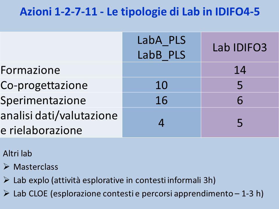 Azioni 1-2-7-11 - Le tipologie di Lab in IDIFO4-5 Altri lab  Masterclass  Lab explo (attività esplorative in contesti informali 3h)  Lab CLOE (espl