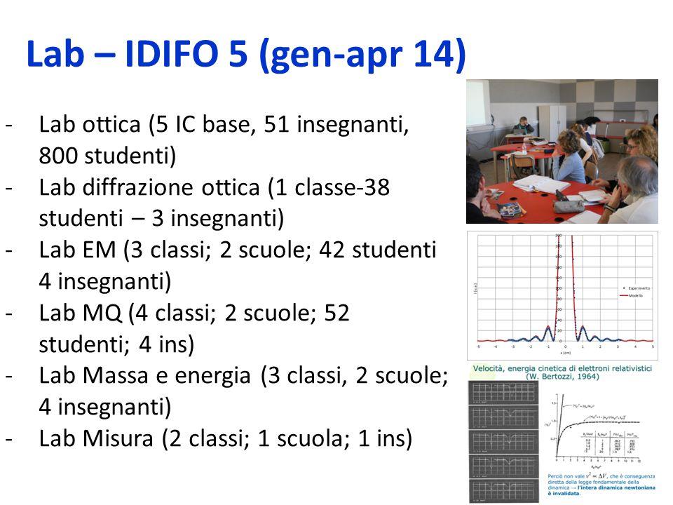 Lab – IDIFO 5 (gen-apr 14) -Lab ottica (5 IC base, 51 insegnanti, 800 studenti) -Lab diffrazione ottica (1 classe-38 studenti – 3 insegnanti) -Lab EM