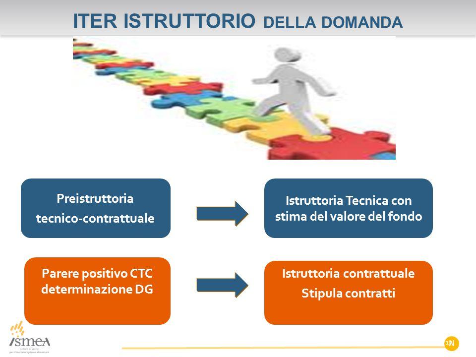 ITER ISTRUTTORIO DELLA DOMANDA N Preistruttoria tecnico-contrattuale 17 Istruttoria Tecnica con stima del valore del fondo Parere positivo CTC determi