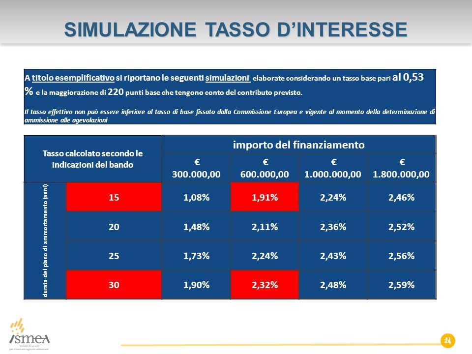 N SIMULAZIONE TASSO D'INTERESSE A titolo esemplificativo si riportano le seguenti simulazioni elaborate considerando un tasso base pari al 0,53 % e la