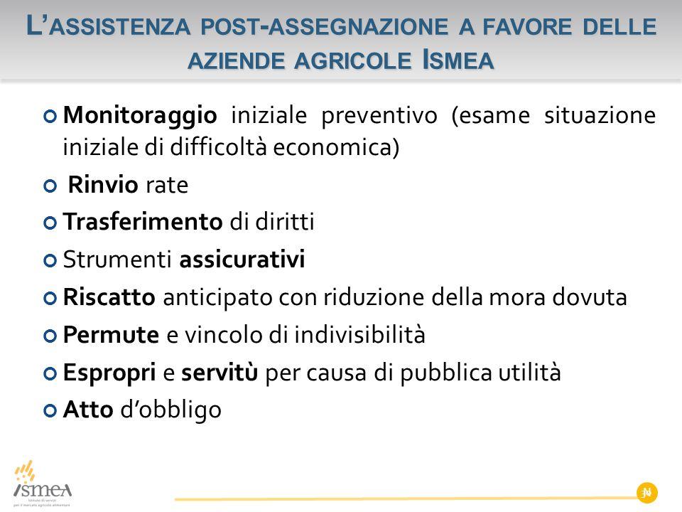 Monitoraggio iniziale preventivo (esame situazione iniziale di difficoltà economica) Rinvio rate Trasferimento di diritti Strumenti assicurativi Risca