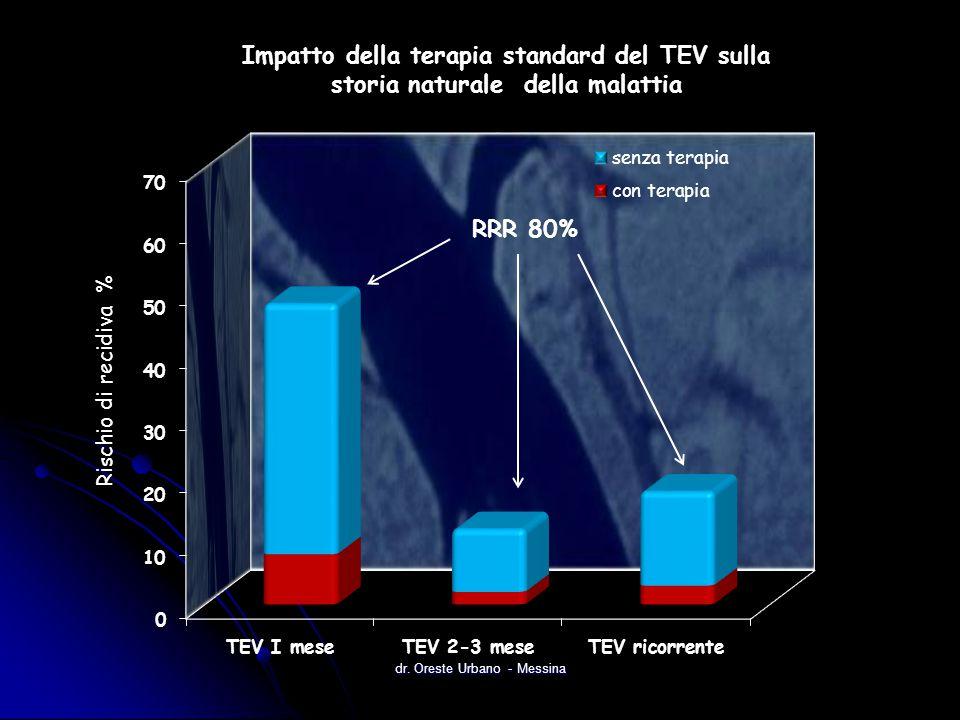 Impatto della terapia standard del TEV sulla storia naturale della malattia RRR 80% dr. Oreste Urbano - Messina
