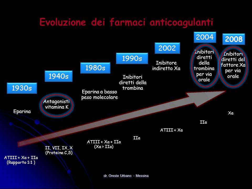 2008 Evoluzione dei farmaci anticoagulanti ATIII + Xa + IIa (Rapporto 1:1 )  Eparina 1930s ATIII + Xa 2002 IIa 2004 ATIII + Xa + IIa (Xa > IIa)  Epa