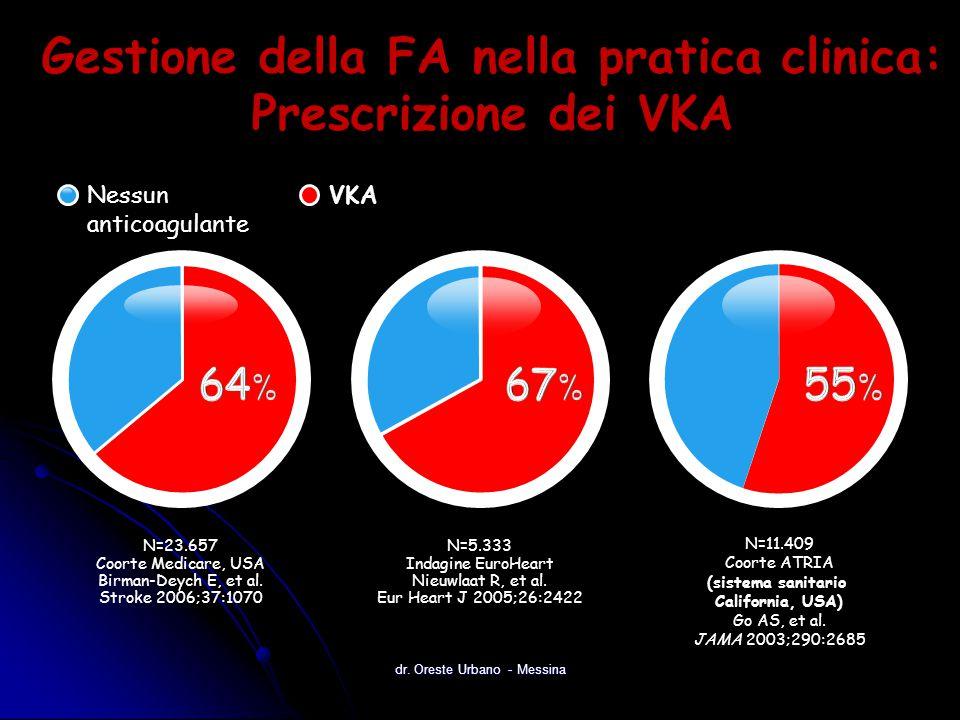 Gestione della FA nella pratica clinica: Prescrizione dei VKA N=11.409 Coorte ATRIA (sistema sanitario California, USA) Go AS, et al. JAMA 2003;290:26