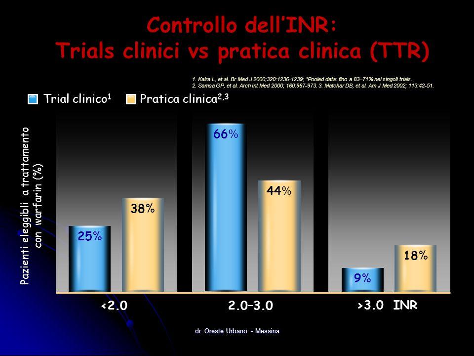 Controllo dell'INR: Trials clinici vs pratica clinica (TTR) 1. Kalra L, et al. Br Med J 2000;320:1236-1239; *Pooled data: fino a 83–71% nei singoli tr