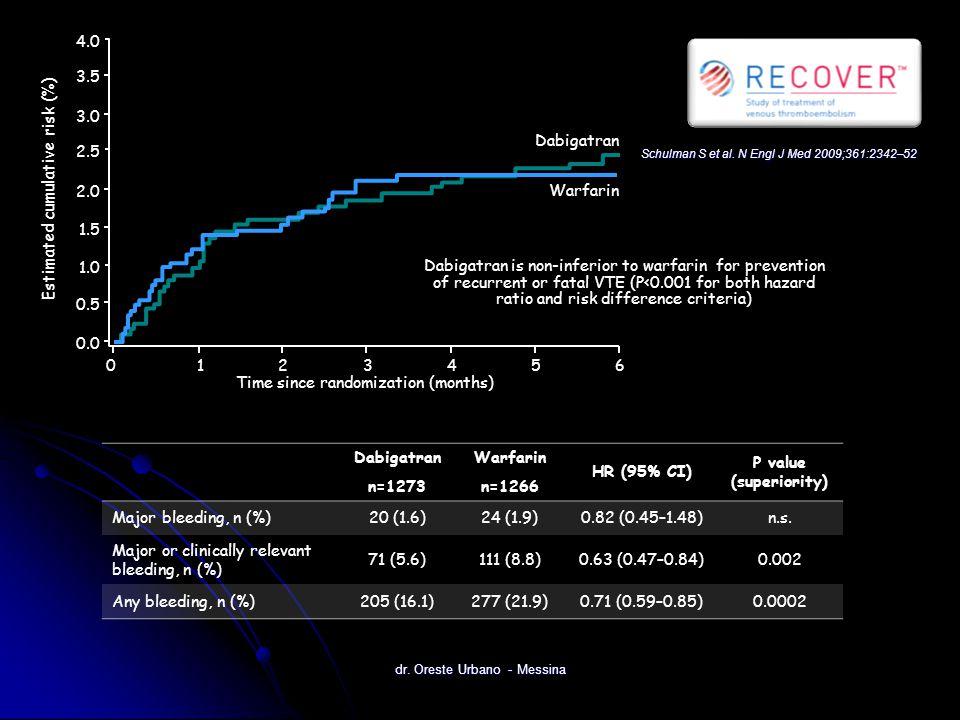 Estimated cumulative risk (%) Dabigatran Warfarin Time since randomization (months) 0 123 4.0 3.5 0.0 3.0 2.0 2.5 1.5 0.5 1.0 456 Schulman S et al. N