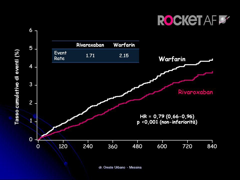 0 120 240480600720 0 1 2 3 4 5 6 840 360 Tasso cumulativo di eventi (%) Warfarin Rivaroxaban HR = 0,79 (0,66-0,96) p <0,001 (non-inferiorità) Rivaroxa