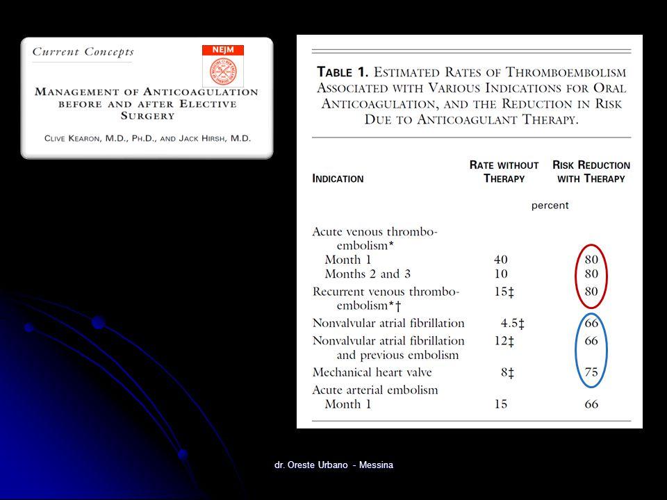 (molti pazienti trattati inutilmente/complicanze) TAO prolungata in tutti (molti pazienti trattati inutilmente/complicanze) (non evitate le complicanze) TAO prolungata ma a bassa intensità (non evitate le complicanze) (ASA ?) Altri farmaci dopo TAO (ASA ?) Trombofilia D-dimero Residuo trombotico Altro Identificare soggetti a basso/alto rischio Trombofilia D-dimero Residuo trombotico Altro dr.