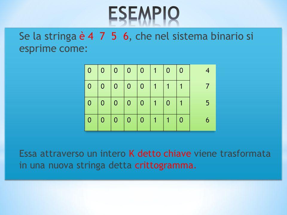 Se la stringa è 4 7 5 6, che nel sistema binario si esprime come: Essa attraverso un intero K detto chiave viene trasformata in una nuova stringa detta crittogramma.
