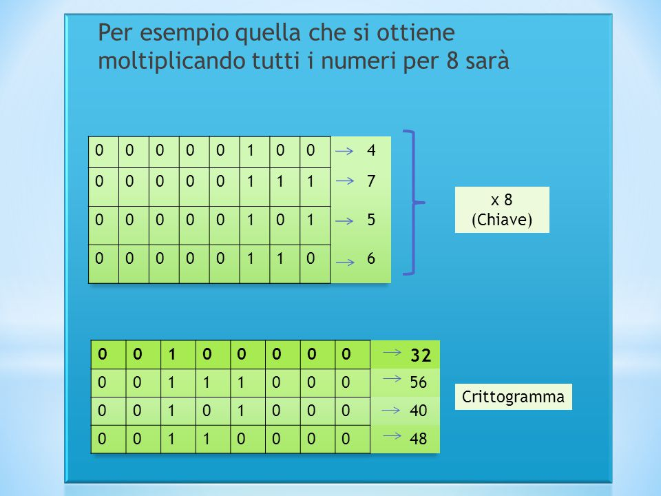 x 8 (Chiave) Crittogramma