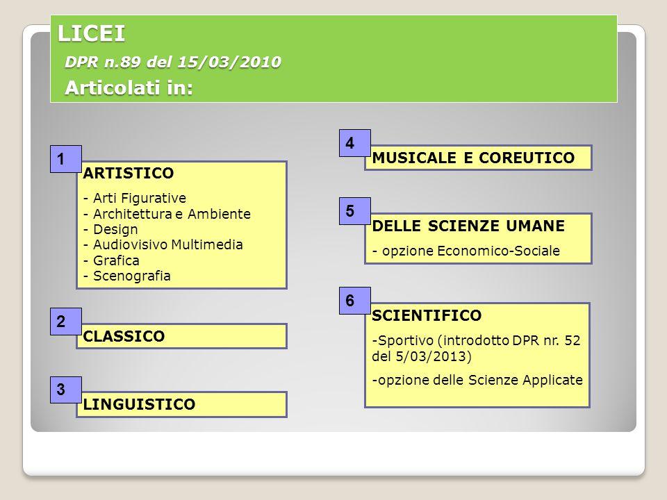 LICEI DPR n.89 del 15/03/2010 Articolati in: ARTISTICO - Arti Figurative - Architettura e Ambiente - Design - Audiovisivo Multimedia - Grafica - Scenografia CLASSICO LINGUISTICO MUSICALE E COREUTICO SCIENTIFICO -Sportivo (introdotto DPR nr.