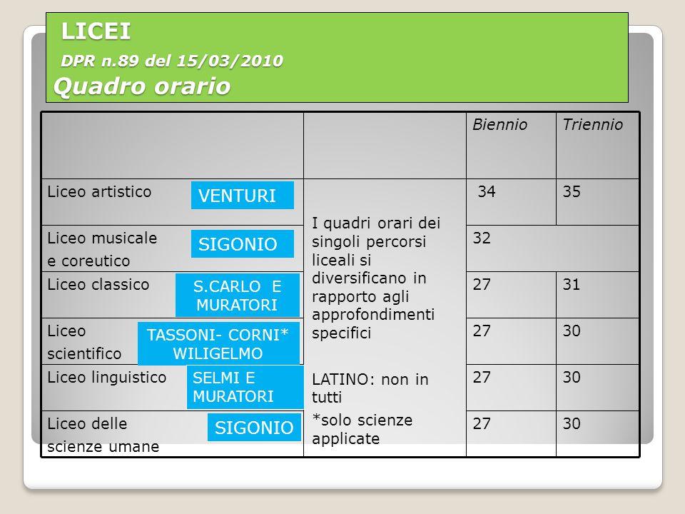LICEI DPR n.89 del 15/03/2010 Quadro orario LICEI DPR n.89 del 15/03/2010 Quadro orario I quadri orari dei singoli percorsi liceali si diversificano in rapporto agli approfondimenti specifici LATINO: non in tutti *solo scienze applicate 27 32 34 Biennio 30Liceo delle scienze umane 30Liceo linguistico 30Liceo scientifico 31Liceo classico Liceo musicale e coreutico 35Liceo artistico Triennio SIGONIO VENTURI S.CARLO E MURATORI TASSONI- CORNI* WILIGELMO SELMI E MURATORI SIGONIO
