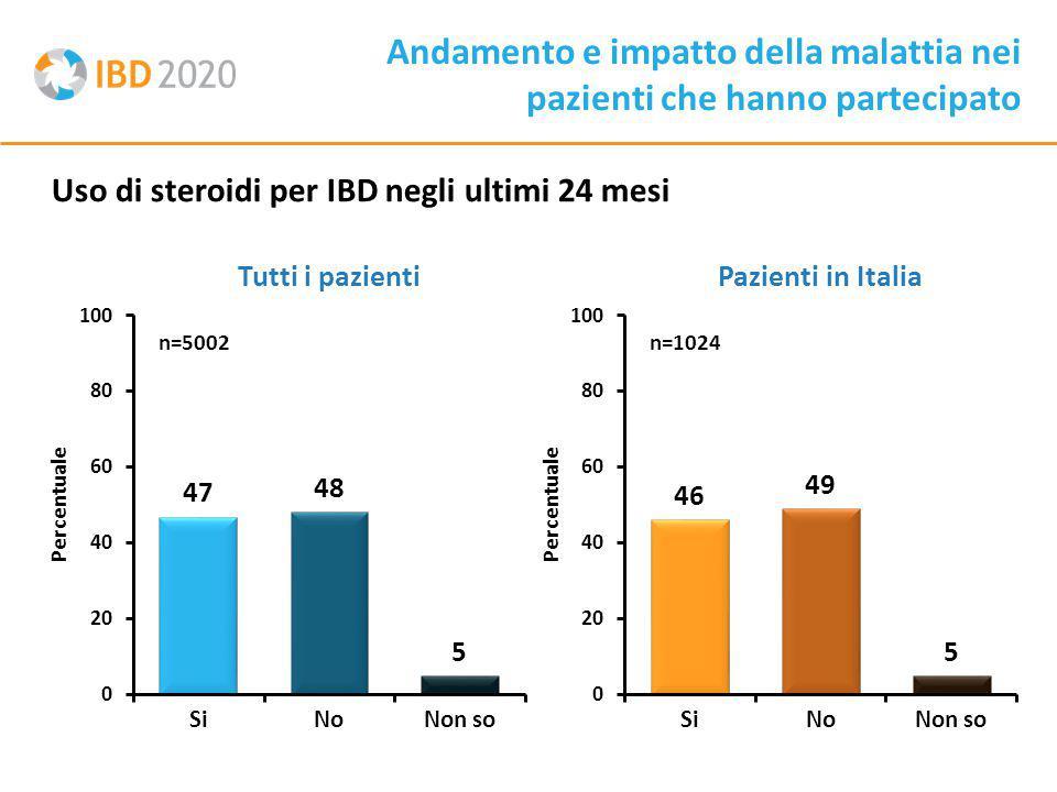 Uso di steroidi per IBD negli ultimi 24 mesi Andamento e impatto della malattia nei pazienti che hanno partecipato Tutti i pazientiPazienti in Italia n=5002 Percentuale n=1024