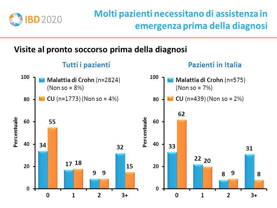 Molti pazienti necessitano di assistenza in emergenza prima della diagnosi Visite al pronto soccorso prima della diagnosi Malattia di Crohn (n=2824) (Non so = 8%) CU (n=1773) (Non so = 4%) Malattia di Crohn (n=575) (Non so = 7%) CU (n=439) (Non so = 2%) Tutti i pazientiPazienti in Italia Percentuale