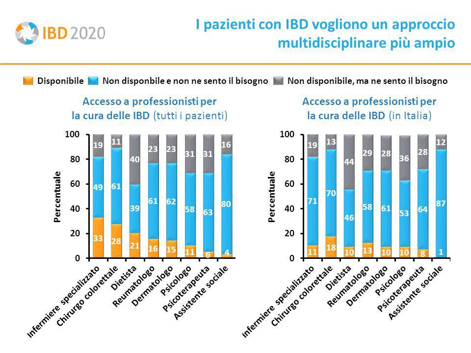 I pazienti con IBD vogliono un approccio multidisciplinare più ampio Accesso a professionisti per la cura delle IBD (tutti i pazienti) DisponibileNon disponbile e non ne sento il bisognoNon disponibile, ma ne sento il bisogno Accesso a professionisti per la cura delle IBD (in Italia) Percentuale