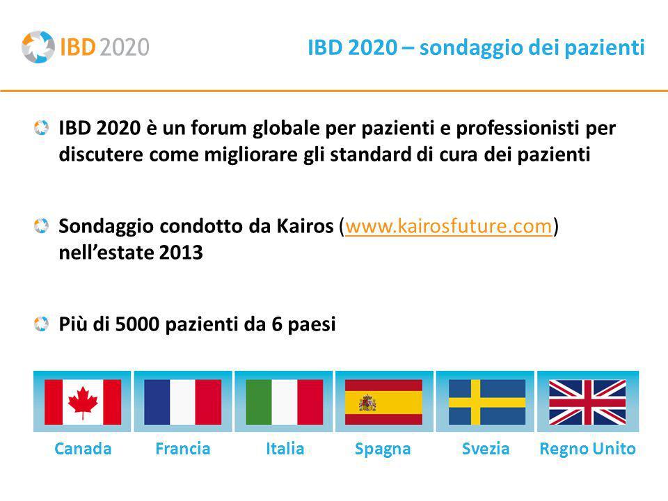 IBD 2020 – sondaggio dei pazienti IBD 2020 è un forum globale per pazienti e professionisti per discutere come migliorare gli standard di cura dei pazienti Sondaggio condotto da Kairos (www.kairosfuture.com) nell'estate 2013www.kairosfuture.com Più di 5000 pazienti da 6 paesi CanadaFranciaItaliaSpagnaSveziaRegno Unito