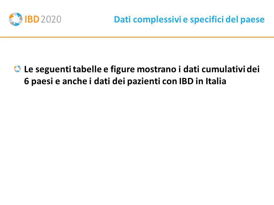 Dati complessivi e specifici del paese Le seguenti tabelle e figure mostrano i dati cumulativi dei 6 paesi e anche i dati dei pazienti con IBD in Italia