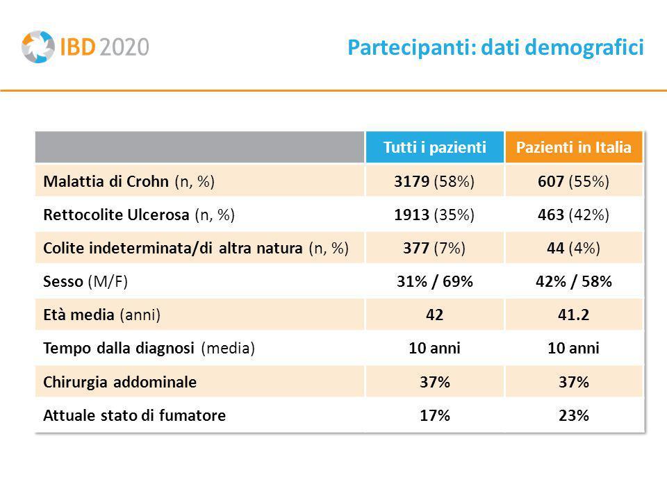 Partecipanti: dati demografici