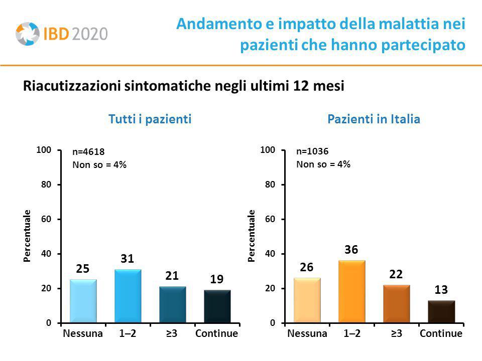 Riacutizzazioni sintomatiche negli ultimi 12 mesi Tutti i pazientiPazienti in Italia n=1036 Non so = 4% Andamento e impatto della malattia nei pazienti che hanno partecipato n=4618 Non so = 4% Percentuale Nessuna1–2≥3ContinueNessuna1–2≥3Continue