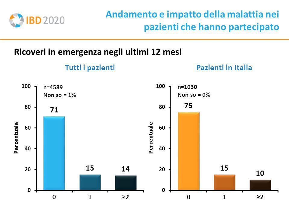 Ricoveri in emergenza negli ultimi 12 mesi Andamento e impatto della malattia nei pazienti che hanno partecipato Tutti i pazientiPazienti in Italia n=1030 Non so = 0% n=4589 Non so = 1% Percentuale