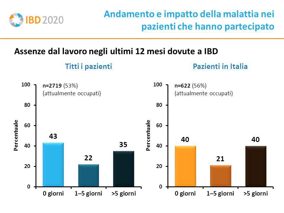 Assenze dal lavoro negli ultimi 12 mesi dovute a IBD Andamento e impatto della malattia nei pazienti che hanno partecipato Titti i pazientiPazienti in Italia n=2719 (53%) (attualmente occupati) Percentuale n=622 (56%) (attualmente occupati)