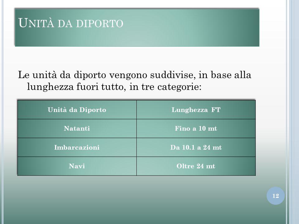 U NITÀ DA DIPORTO Le unità da diporto vengono suddivise, in base alla lunghezza fuori tutto, in tre categorie: 12