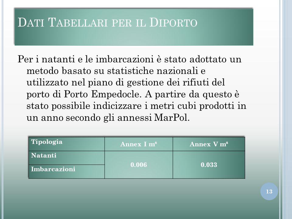 D ATI T ABELLARI PER IL D IPORTO Per i natanti e le imbarcazioni è stato adottato un metodo basato su statistiche nazionali e utilizzato nel piano di