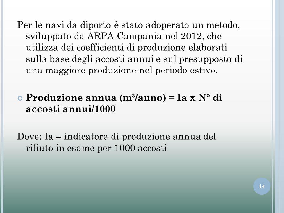 Per le navi da diporto è stato adoperato un metodo, sviluppato da ARPA Campania nel 2012, che utilizza dei coefficienti di produzione elaborati sulla base degli accosti annui e sul presupposto di una maggiore produzione nel periodo estivo.