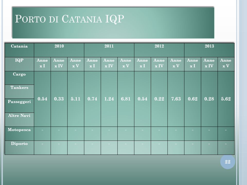 P ORTO DI C ATANIA IQP 22