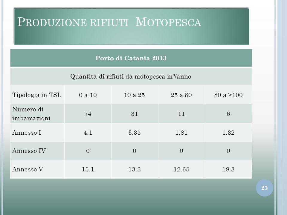P RODUZIONE RIFIUTI M OTOPESCA Porto di Catania 2013 Quantità di rifiuti da motopesca m³/anno Tipologia in TSL0 a 1010 a 2525 a 8080 a >100 Numero di
