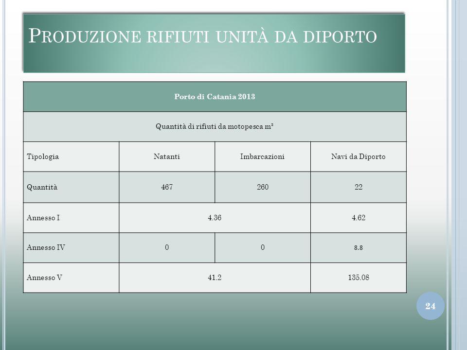 P RODUZIONE RIFIUTI UNITÀ DA DIPORTO Porto di Catania 2013 Quantità di rifiuti da motopesca m³ TipologiaNatantiImbarcazioniNavi da Diporto Quantità46726022 Annesso I4.364.62 Annesso IV00 8.8 Annesso V41.2135.08 24