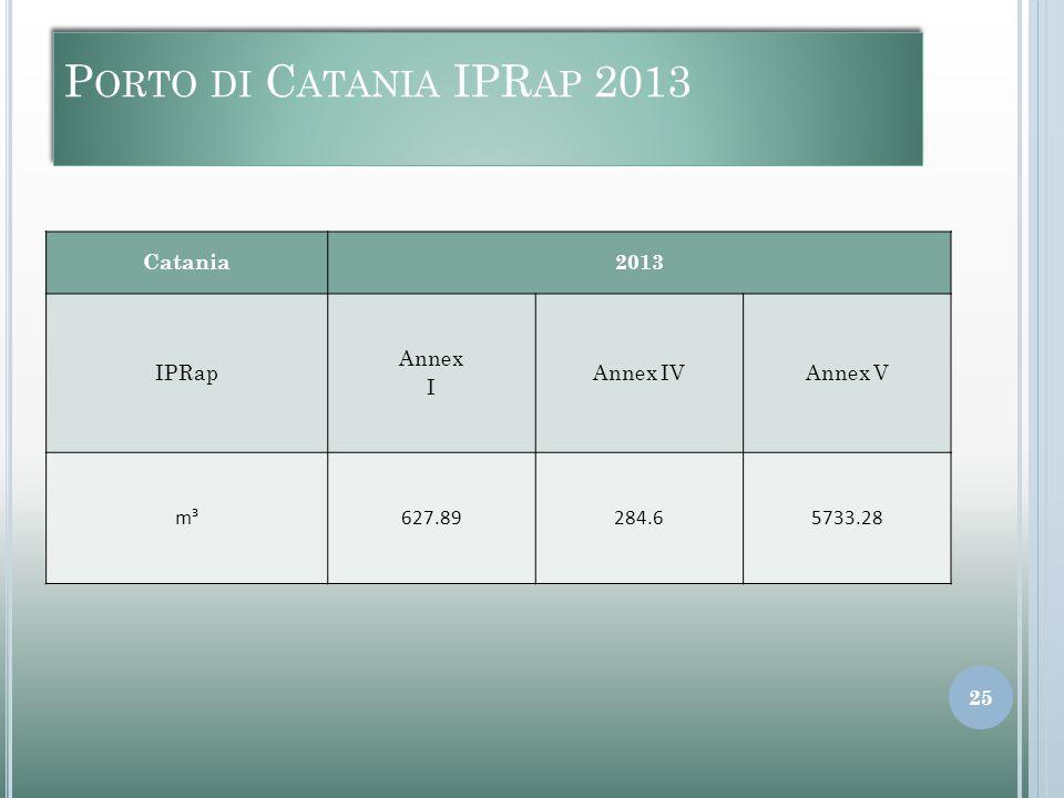 P ORTO DI C ATANIA IPR AP 2013 Catania2013 IPRap Annex I Annex IVAnnex V m³627.89284.65733.28 25