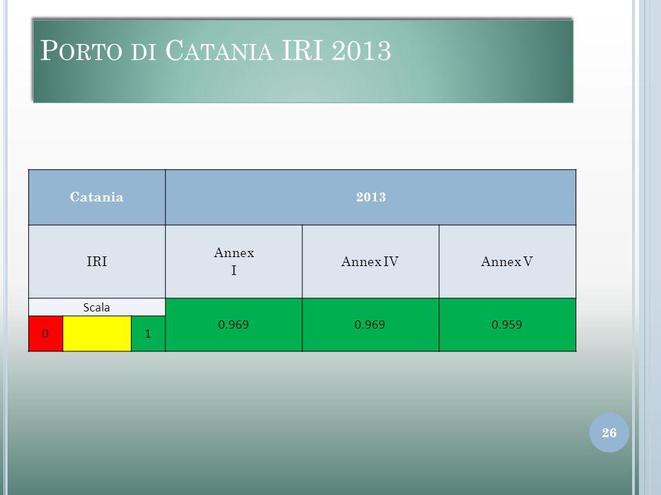 P ORTO DI C ATANIA IRI 2013 Catania2013 IRI Annex I Annex IVAnnex V Scala 0.969 0.959 01 26