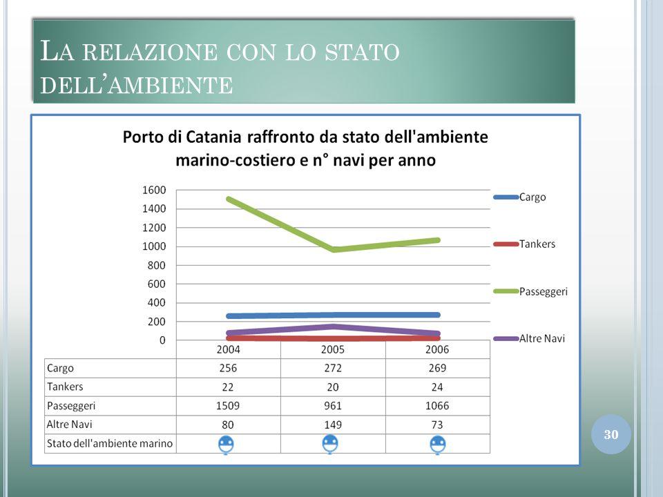 L A RELAZIONE CON LO STATO DELL ' AMBIENTE 30