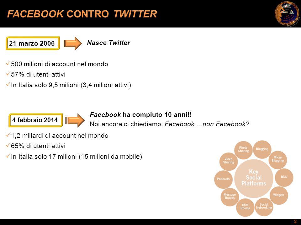 2 FACEBOOK CONTRO TWITTER Nasce Twitter 21 marzo 2006 500 milioni di account nel mondo 57% di utenti attivi In Italia solo 9,5 milioni (3,4 milioni at