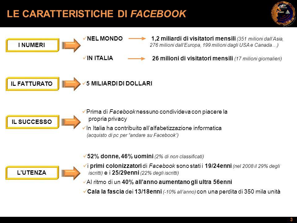 3 LE CARATTERISTICHE DI FACEBOOK NEL MONDO IN ITALIA I NUMERI 1,2 miliardi di visitatori mensili (351 milioni dall'Asia, 276 milioni dall'Europa, 199