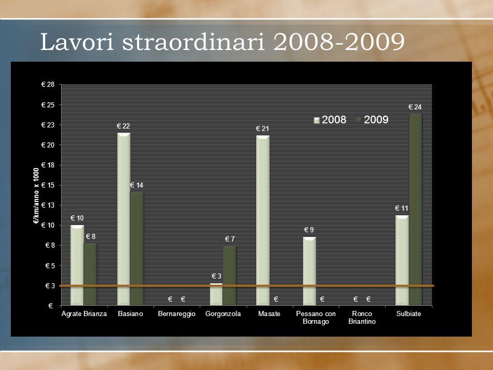 Lavori straordinari 2008-2009