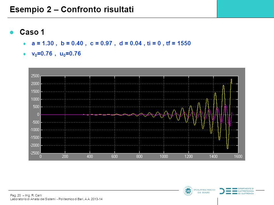 Pag. 20 – Ing. R. Carli Laboratorio di Analisi dei Sistemi - Politecnico di Bari, A.A. 2013-14 Esempio 2 – Confronto risultati Caso 1 a = 1.30, b = 0.