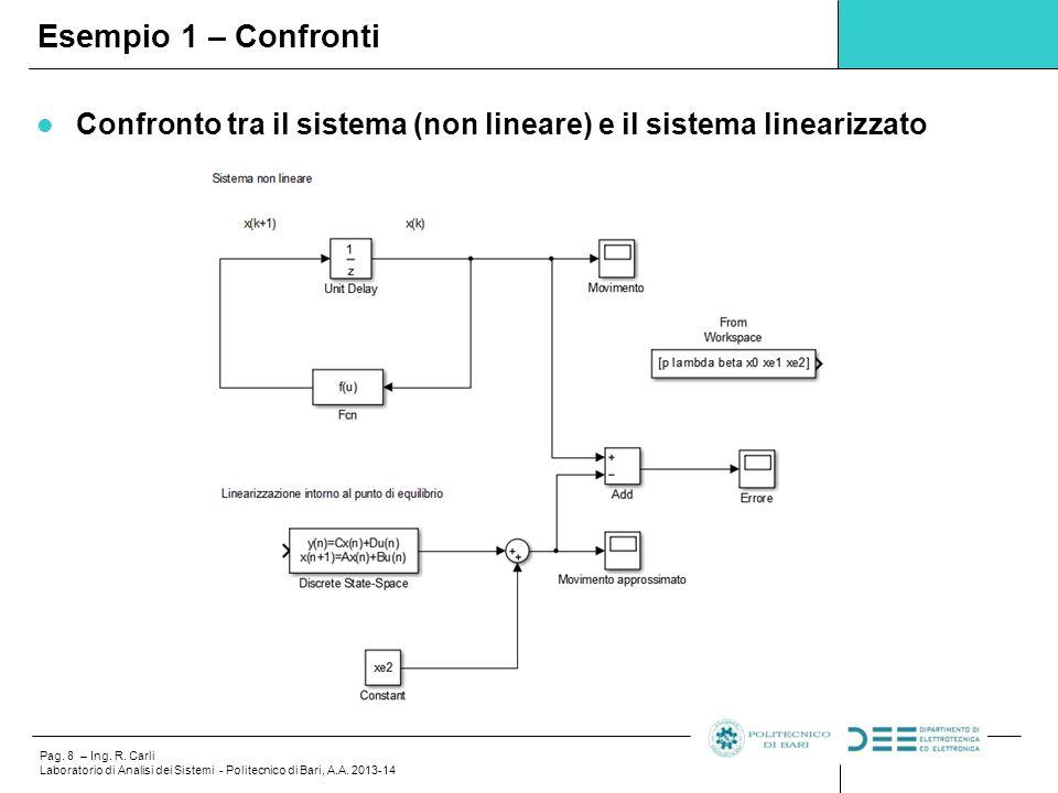 Pag. 8 – Ing. R. Carli Laboratorio di Analisi dei Sistemi - Politecnico di Bari, A.A. 2013-14 Confronto tra il sistema (non lineare) e il sistema line