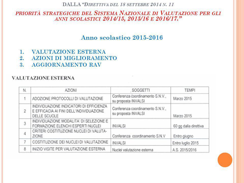 Anno scolastico 2015-2016 1.VALUTAZIONE ESTERNA 2.AZIONI DI MIGLIORAMENTO 3.AGGIORNAMENTO RAV DALLA D IRETTIVA DEL 18 SETTEBRE 2014 N.