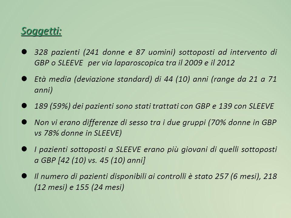 Soggetti: 328 pazienti (241 donne e 87 uomini) sottoposti ad intervento di GBP o SLEEVE per via laparoscopica tra il 2009 e il 2012 Età media (deviazi